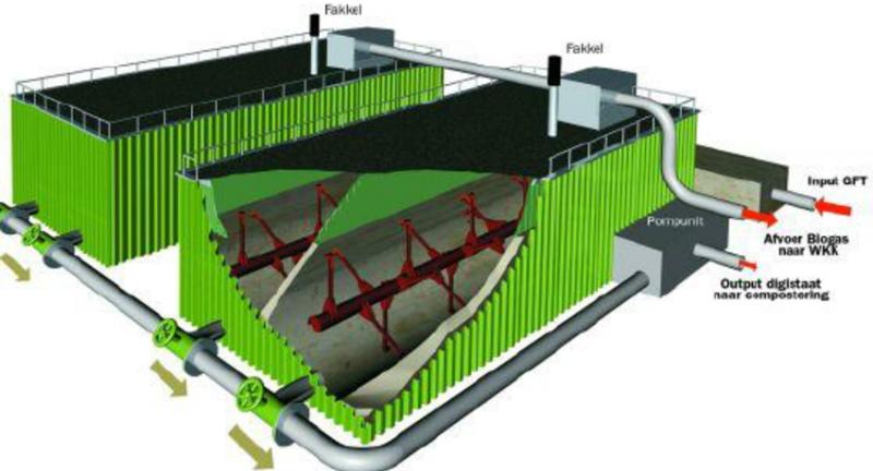 Hitachi Zosen Inova, kompogas, biogas, anaerobic digestion, biowaste