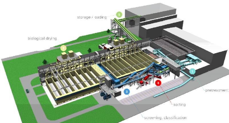 REDWAVE, waste to energy, china, mechanical biological treatment, Lianyungang