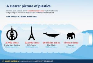 UC Santa Barbara, Roland Geyer, plastics, waste, recycling, oceans