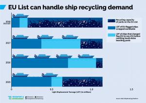 NGO Shipbreaking Platform, recycling, ships, scrap, transport and environment