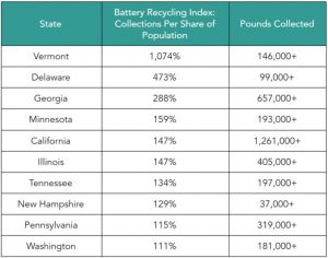 Call2Recycle, battery, waste, recycling