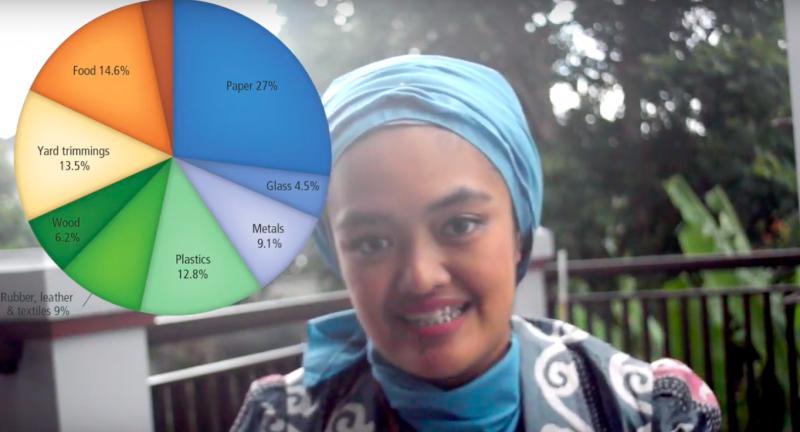 Zevaulia, waste to energy, indonesia