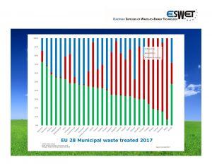 eurostat, waste to energy, eswet, municipal waste, recycling, landfill