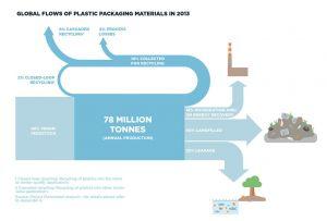 The Ellen MacArthur Foundation, circular economy, plastics, waste, recycling, tomra