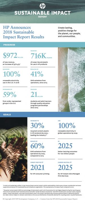 hp, circular, economy, recycling, sustainability, report