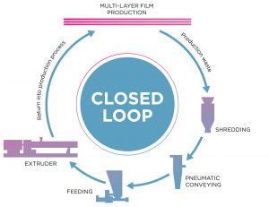 Coperion, plastics, waste, recycling, films