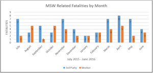 solid waste, fatalities, statistics, swana